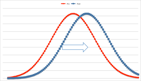 Shifting the bell curve.png